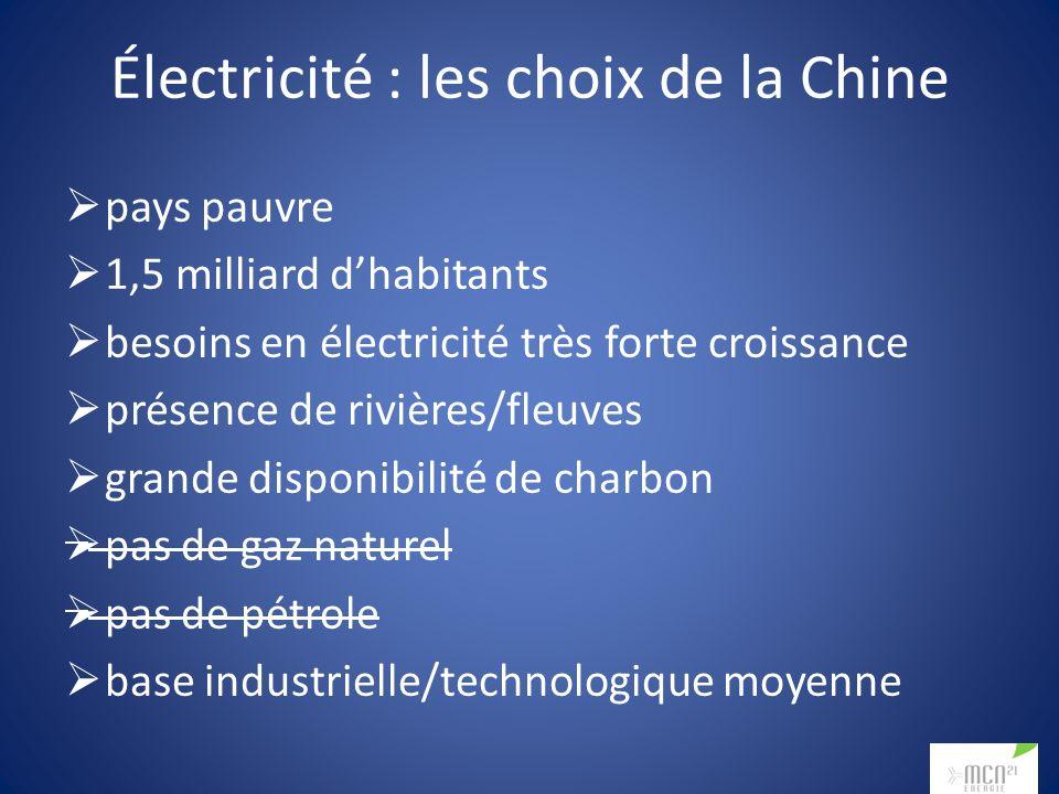Électricité : les choix de la Chine pays pauvre 1,5 milliard dhabitants besoins en électricité très forte croissance présence de rivières/fleuves grande disponibilité de charbon pas de gaz naturel pas de pétrole base industrielle/technologique moyenne