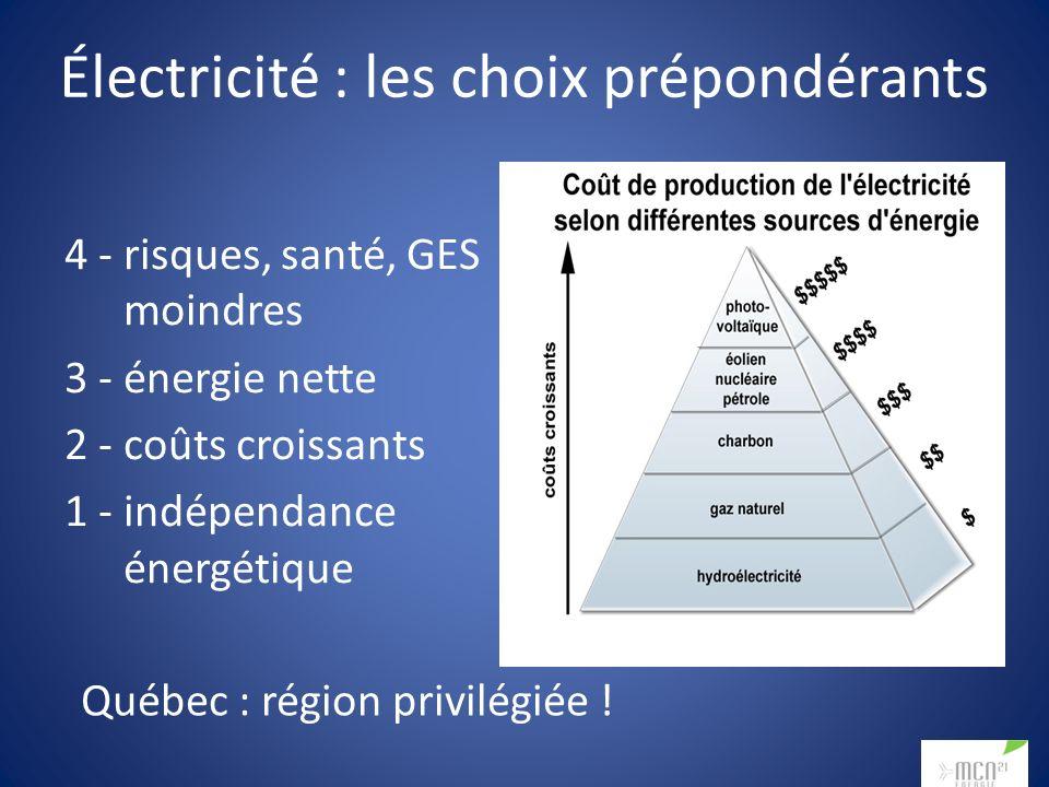 Électricité : les choix prépondérants 4 - risques, santé, GES moindres 3 - énergie nette 2 - coûts croissants 1 - indépendance énergétique Québec : région privilégiée !