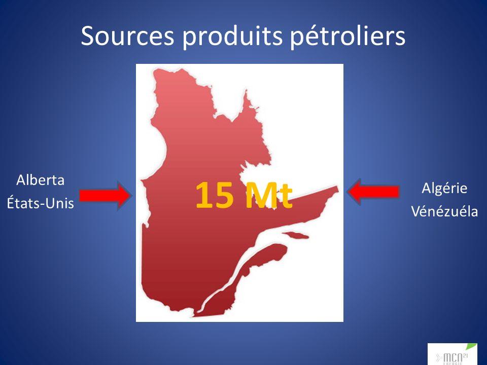 Sources produits pétroliers Alberta États-Unis Algérie Vénézuéla 15 Mt