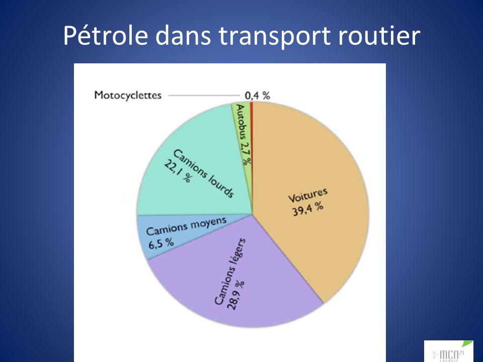 Pétrole dans transport routier