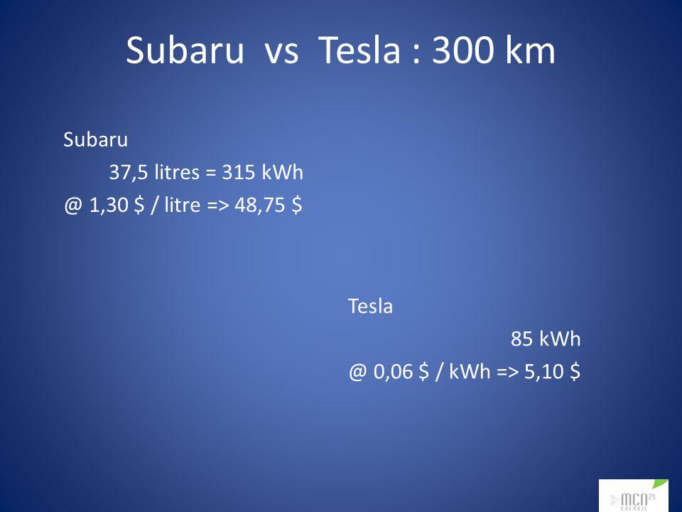 Subaru vs Tesla : 300 km Subaru 37,5 litres = 315 kWh @ 1,30 $ / litre => 48,75 $ Tesla 85 kWh @ 0,06 $ / kWh => 5,10 $