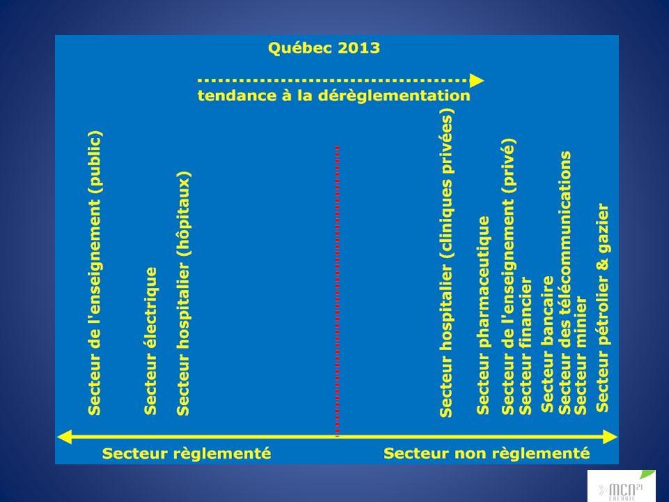 Québec : options pour réduire produits pétroliers diminuer chauffe industrielle diminuer consommation transport routier utiliser transport en commun interdire tous les véhicules automobiles électrifier les transports routiers