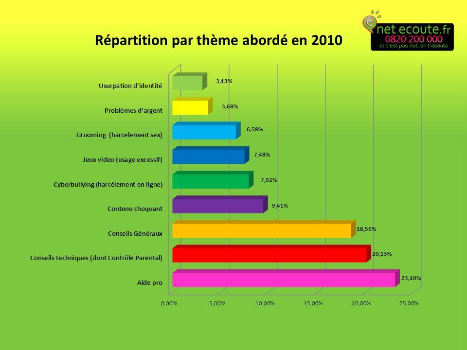 Répartition par thème abordé en 2010