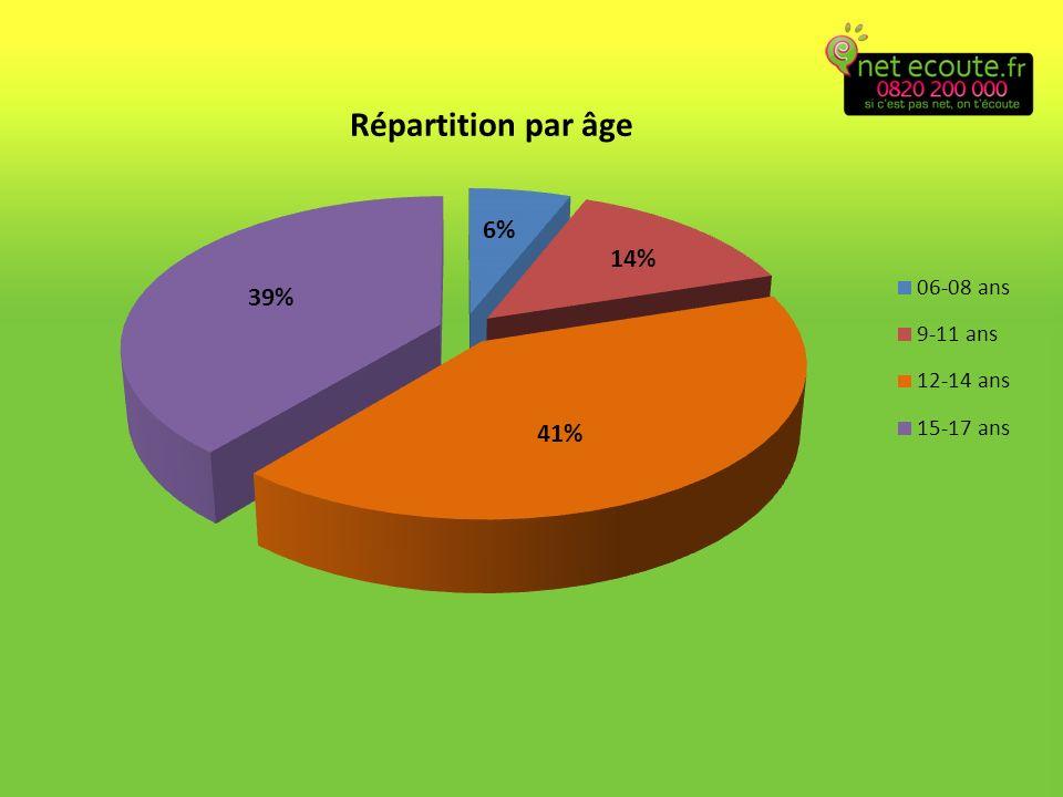Répartition par genre