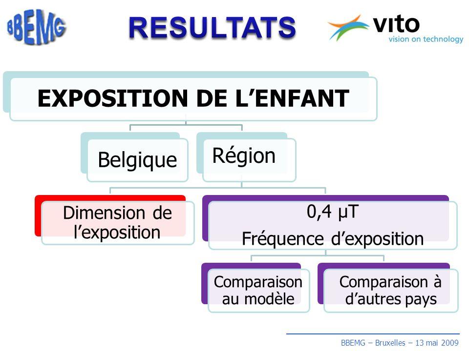 BBEMG – Bruxelles – 13 mai 2009 EXPOSITION DE LENFANT BelgiqueRégion Dimension de lexposition 0,4 µT Fréquence dexposition Comparaison au modèle Comparaison à dautres pays