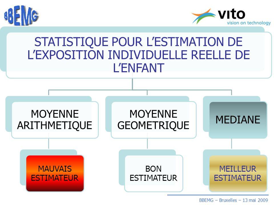 BBEMG – Bruxelles – 13 mai 2009 STATISTIQUE POUR LESTIMATION DE LEXPOSITION INDIVIDUELLE REELLE DE LENFANT MOYENNE ARITHMETIQUE MAUVAIS ESTIMATEUR MOYENNE GEOMETRIQUE BON ESTIMATEUR MEDIANE MEILLEUR ESTIMATEUR