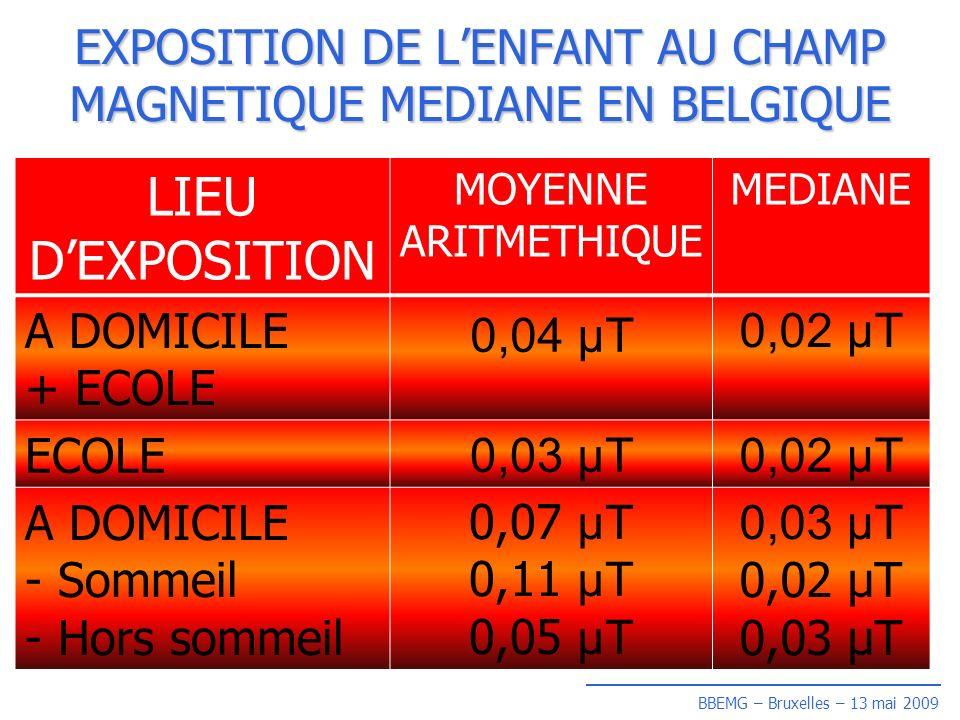 BBEMG – Bruxelles – 13 mai 2009 EXPOSITION DE LENFANT AU CHAMP MAGNETIQUE MEDIANE EN BELGIQUE LIEU DEXPOSITION MOYENNE ARITMETHIQUE MEDIANE A DOMICILE + ECOLE 0,04 µT 0,02 µT ECOLE 0,03 µT0,02 µT A DOMICILE - Sommeil - Hors sommeil 0,07 µT 0,11 µT 0,05 µT 0,03 µT 0,02 µT 0,03 µT