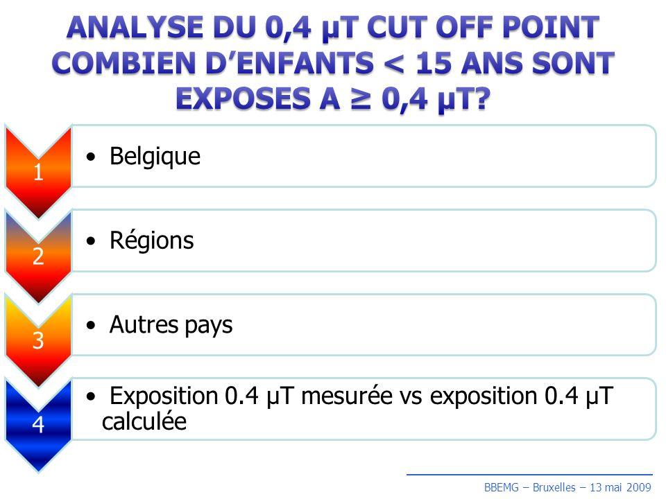1 Belgique Belgique 2 Régions Régions 3 Autres pays Autres pays 4 Exposition 0.4 µT mesurée vs exposition 0.4 µT calculée Exposition 0.4 µT mesurée vs exposition 0.4 µT calculée