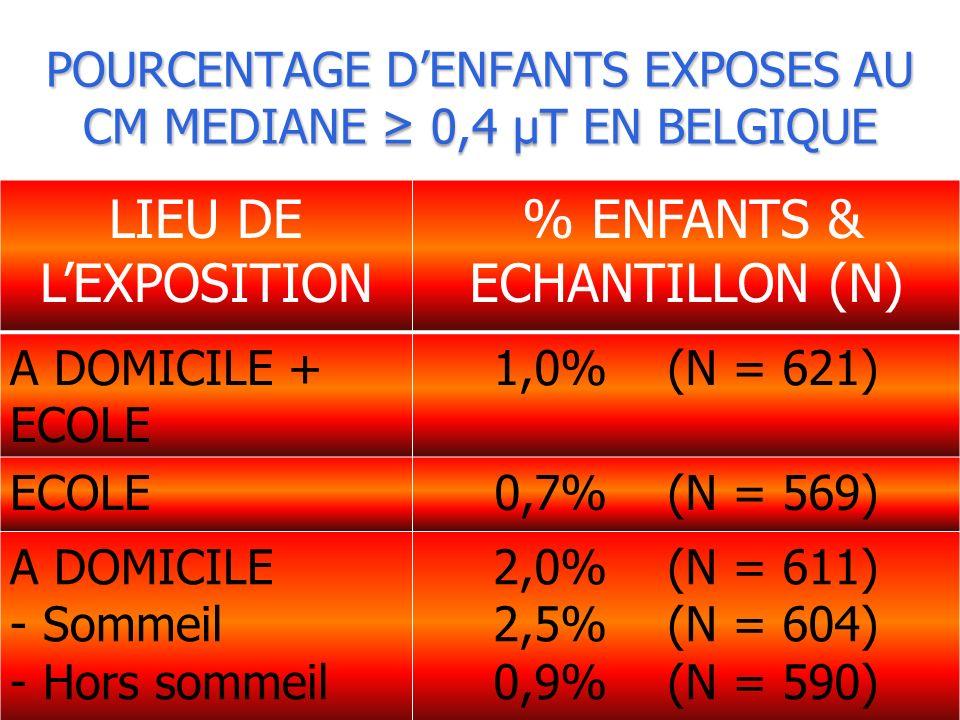 BBEMG – Bruxelles – 13 mai 2009 POURCENTAGE DENFANTS EXPOSES AU CM MEDIANE 0,4 µT EN BELGIQUE LIEU DE LEXPOSITION % ENFANTS & ECHANTILLON (N) A DOMICILE + ECOLE 1,0% (N = 621) ECOLE0,7% (N = 569) A DOMICILE - Sommeil - Hors sommeil 2,0% (N = 611) 2,5% (N = 604) 0,9% (N = 590)