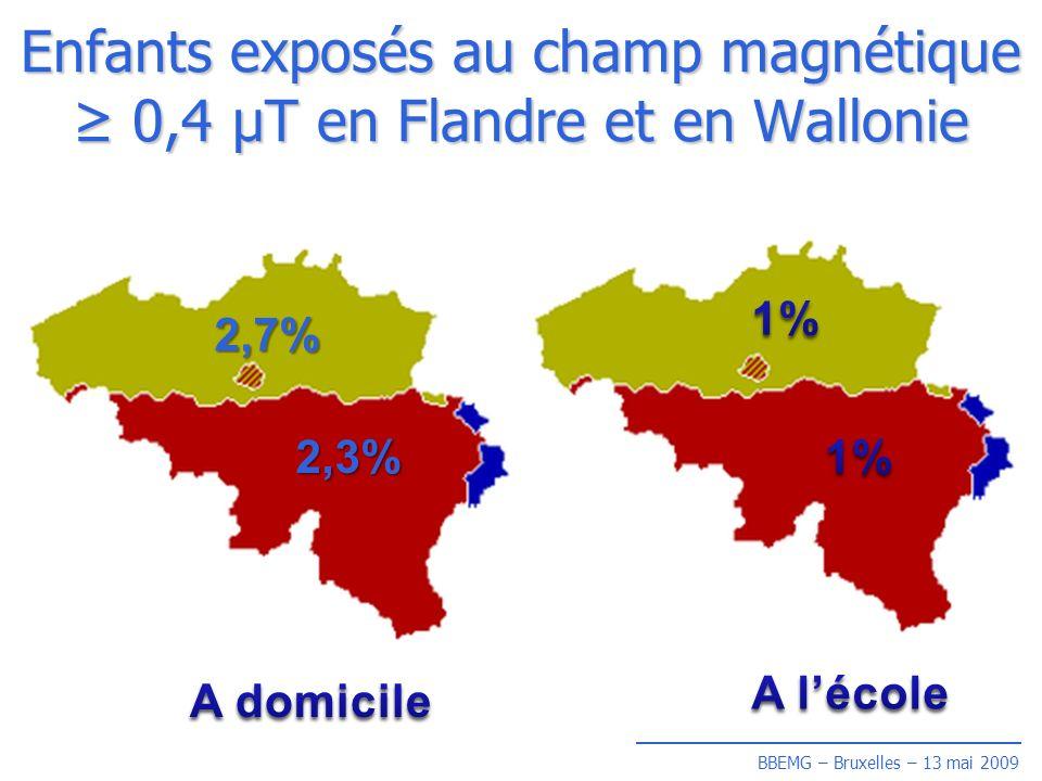 BBEMG – Bruxelles – 13 mai 2009 Enfants exposés au champ magnétique 0,4 µT en Flandre et en Wallonie 2,3% 2,7%