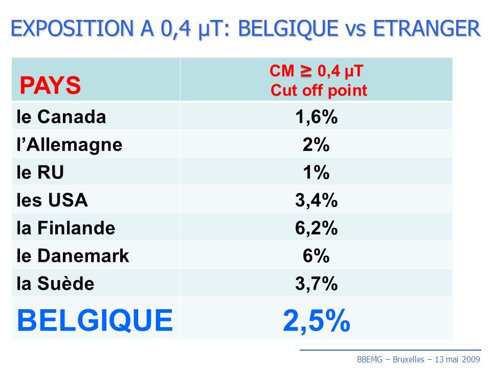 BBEMG – Bruxelles – 13 mai 2009 EXPOSITION A 0,4 µT: BELGIQUE vs ETRANGER PAYS CM 0,4 µT Cut off point le Canada1,6% lAllemagne2% le RU1% les USA3,4% la Finlande6,2% le Danemark6% la Suède3,7% BELGIQUE2,5%