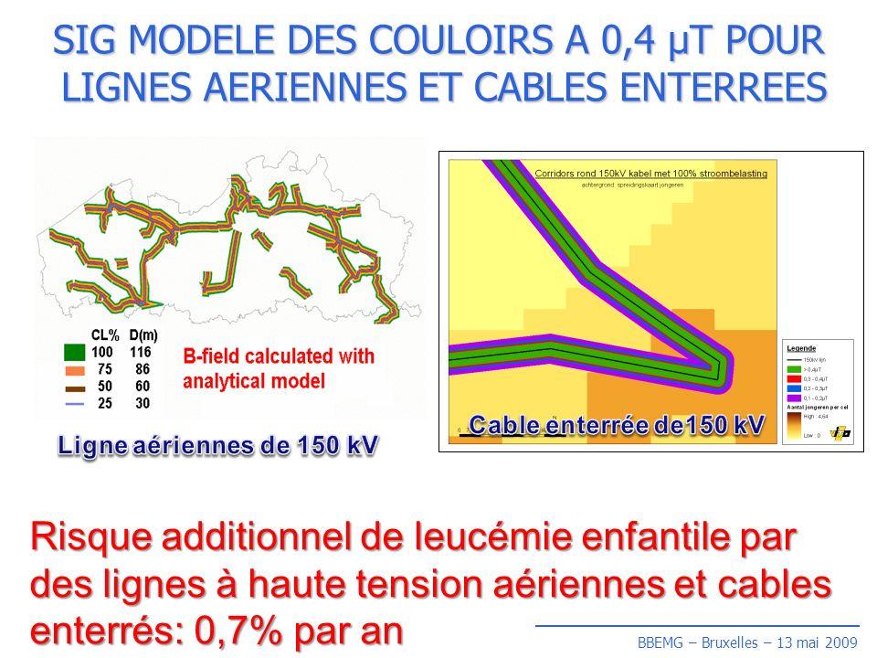 BBEMG – Bruxelles – 13 mai 2009 SIG MODELE DES COULOIRS A 0,4 µT POUR LIGNES AERIENNES ET CABLES ENTERREES Risque additionnel de leucémie enfantile par des lignes à haute tension aériennes et cables enterrés: 0,7% par an