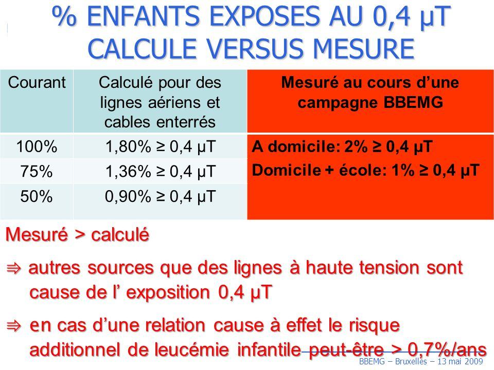BBEMG – Bruxelles – 13 mai 2009 % ENFANTS EXPOSES AU 0,4 µT CALCULE VERSUS MESURE CourantCalculé pour des lignes aériens et cables enterrés Mesuré au cours dune campagne BBEMG 100%1,80% 0,4 µTA domicile: 2% 0,4 µT Domicile + école: 1% 0,4 µT 75%1,36% 0,4 µT 50%0,90% 0,4 µT Mesuré > calculé autres sources que des lignes à haute tension sont cause de l exposition 0,4 µT autres sources que des lignes à haute tension sont cause de l exposition 0,4 µT en cas dune relation cause à effet le risque additionnel de leucémie infantile peut-être > 0,7%/ans en cas dune relation cause à effet le risque additionnel de leucémie infantile peut-être > 0,7%/ans