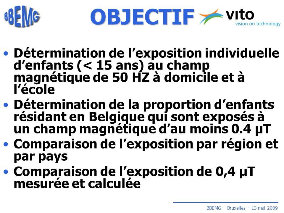 BBEMG – Bruxelles – 13 mai 2009 OBJECTIF Détermination de lexposition individuelle denfants (< 15 ans) au champ magnétique de 50 HZ à domicile et à lécole Détermination de la proportion denfants résidant en Belgique qui sont exposés à un champ magnétique dau moins 0.4 µT Comparaison de lexposition par région et par pays Comparaison de lexposition de 0,4 µT mesurée et calculée