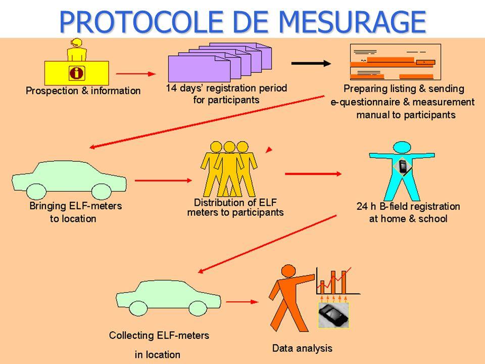 BBEMG – Bruxelles – 13 mai 2009 PROTOCOLE DE MESURAGE