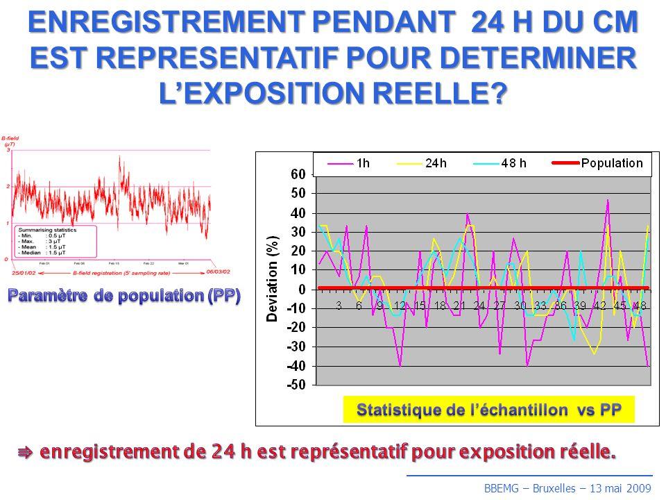 BBEMG – Bruxelles – 13 mai 2009 ENREGISTREMENT PENDANT 24 H DU CM EST REPRESENTATIF POUR DETERMINER LEXPOSITION REELLE