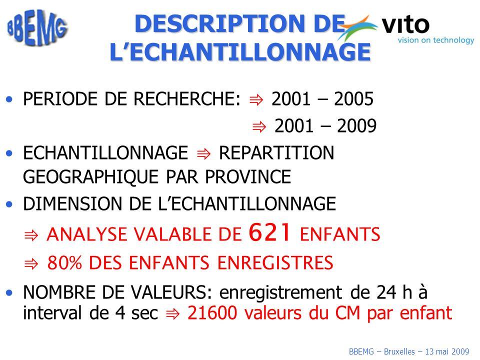 BBEMG – Bruxelles – 13 mai 2009 DESCRIPTION DE LECHANTILLONNAGE PERIODE DE RECHERCHE: 2001 – 2005 2001 – 2009 ECHANTILLONNAGE REPARTITION GEOGRAPHIQUE PAR PROVINCE DIMENSION DE LECHANTILLONNAGE ANALYSE VALABLE DE 621 ENFANTS 80% DES ENFANTS ENREGISTRES NOMBRE DE VALEURS: enregistrement de 24 h à interval de 4 sec 21600 valeurs du CM par enfant