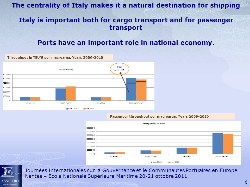 6 The centrality of Italy makes it a natural destination for shipping Italy is important both for cargo transport and for passenger transport Ports have an important role in national economy.
