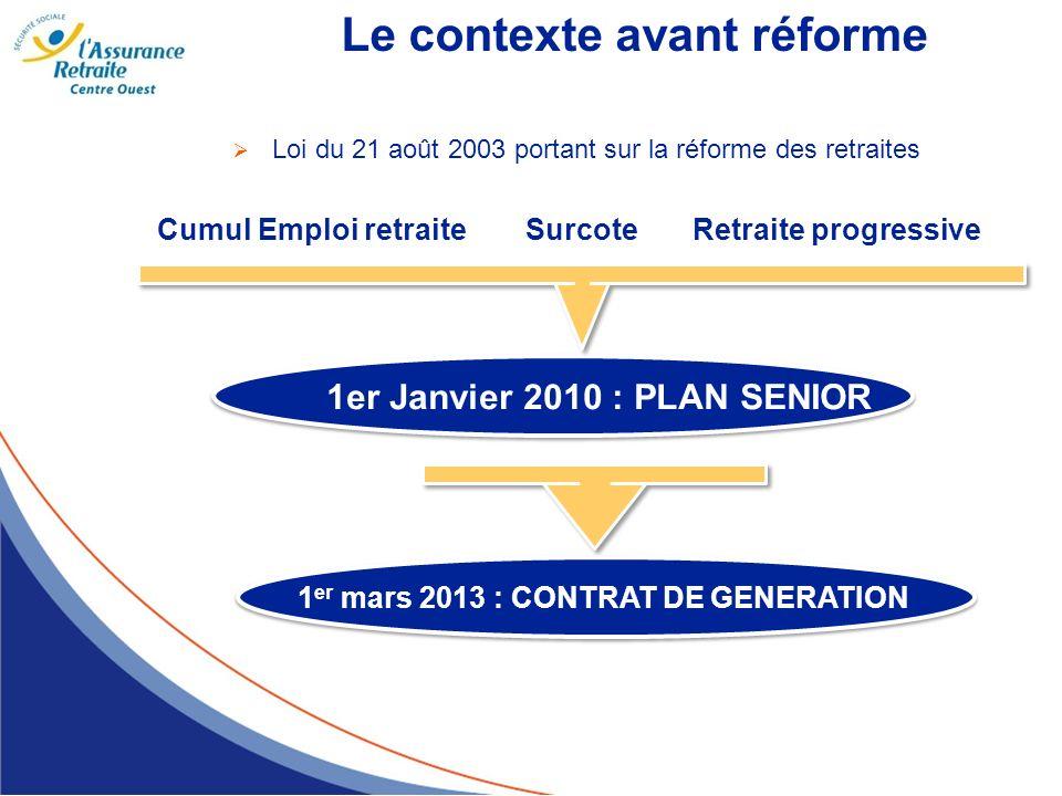 Le contexte avant réforme Loi du 21 août 2003 portant sur la réforme des retraites Cumul Emploi retraiteSurcoteRetraite progressive 1er Janvier 2010 :