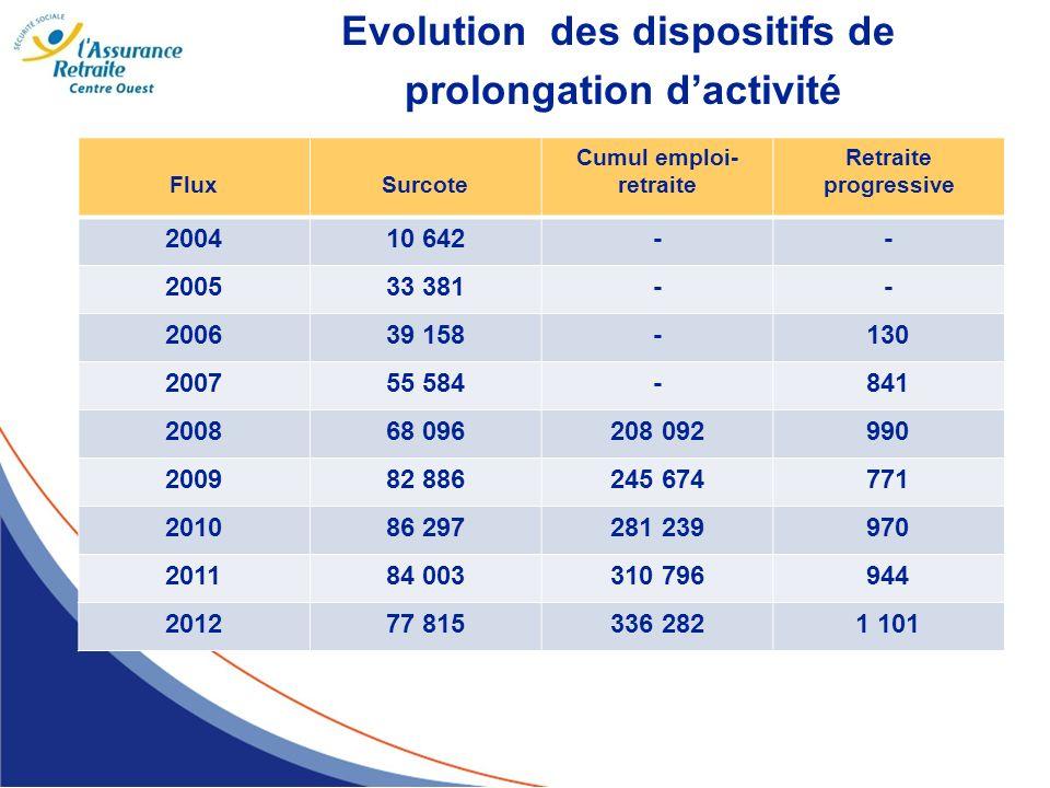 Evolution des dispositifs de prolongation dactivité FluxSurcote Cumul emploi- retraite Retraite progressive 200410 642-- 200533 381-- 200639 158-130 2