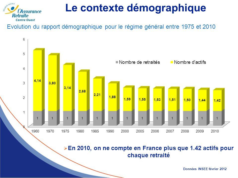 Évolution du rapport démographique pour le régime général entre 1975 et 2010 En 2010, on ne compte en France plus que 1.42 actifs pour chaque retraité