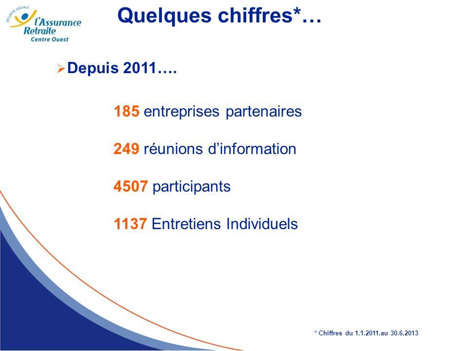 Quelques chiffres*… 185 entreprises partenaires 249 réunions dinformation 4507 participants 1137 Entretiens Individuels * Chiffres du 1.1.2011.au 30.6