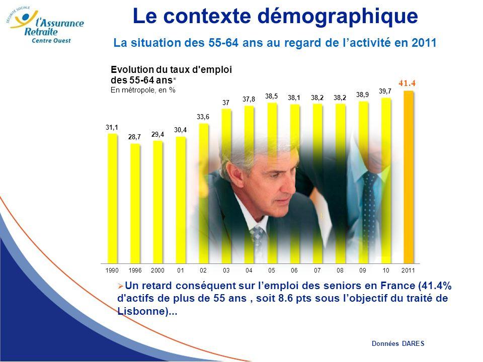 La situation des 55-64 ans au regard de lactivité en 2011 Le contexte démographique 41.4 Un retard conséquent sur lemploi des seniors en France (41.4%