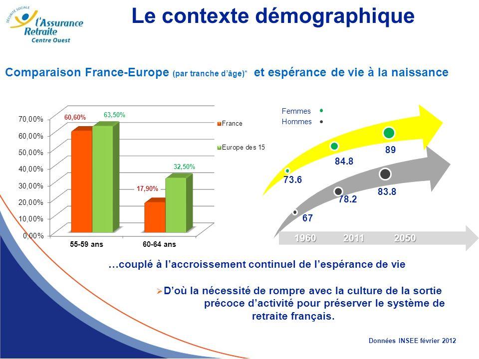 Comparaison France-Europe (par tranche dâge)* et espérance de vie à la naissance 73.6 84.8 89 Femmes Hommes 1960 2011 2050 1960 2011 2050 78.2 67 83.8