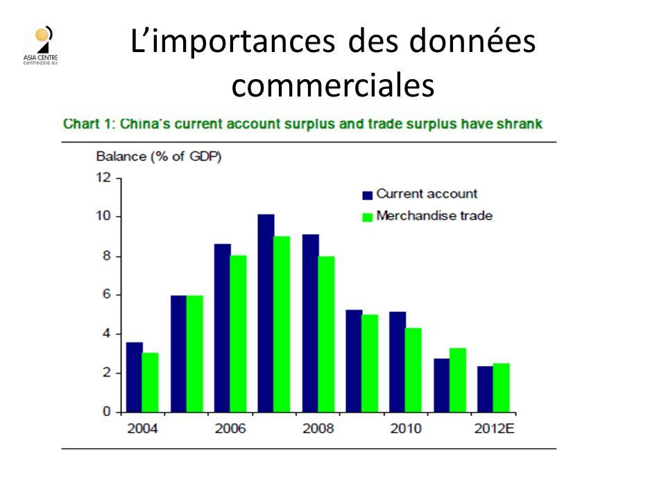 Limportances des données commerciales