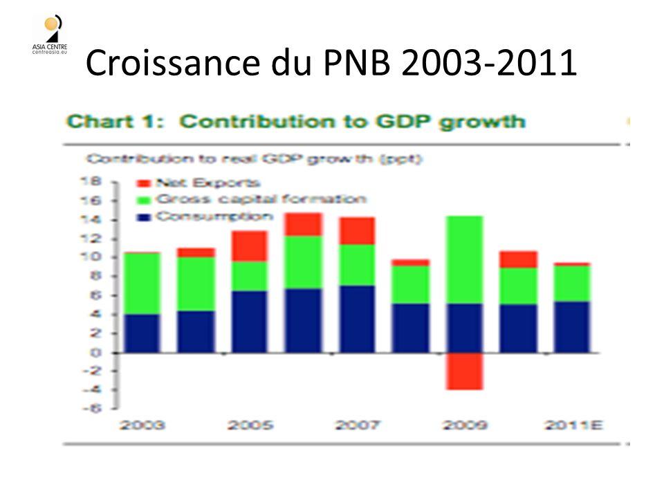 Croissance du PNB 2003-2011