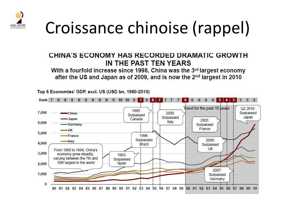 Croissance chinoise (rappel)