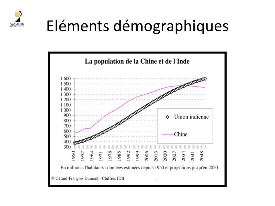 Eléments démographiques