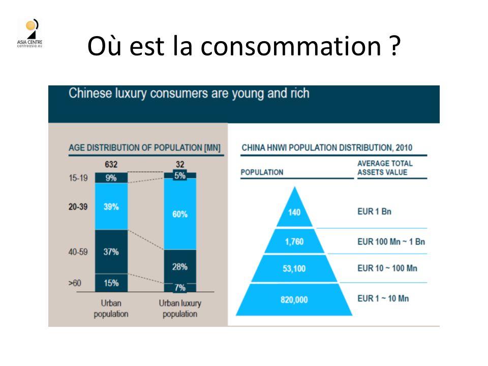 Où est la consommation