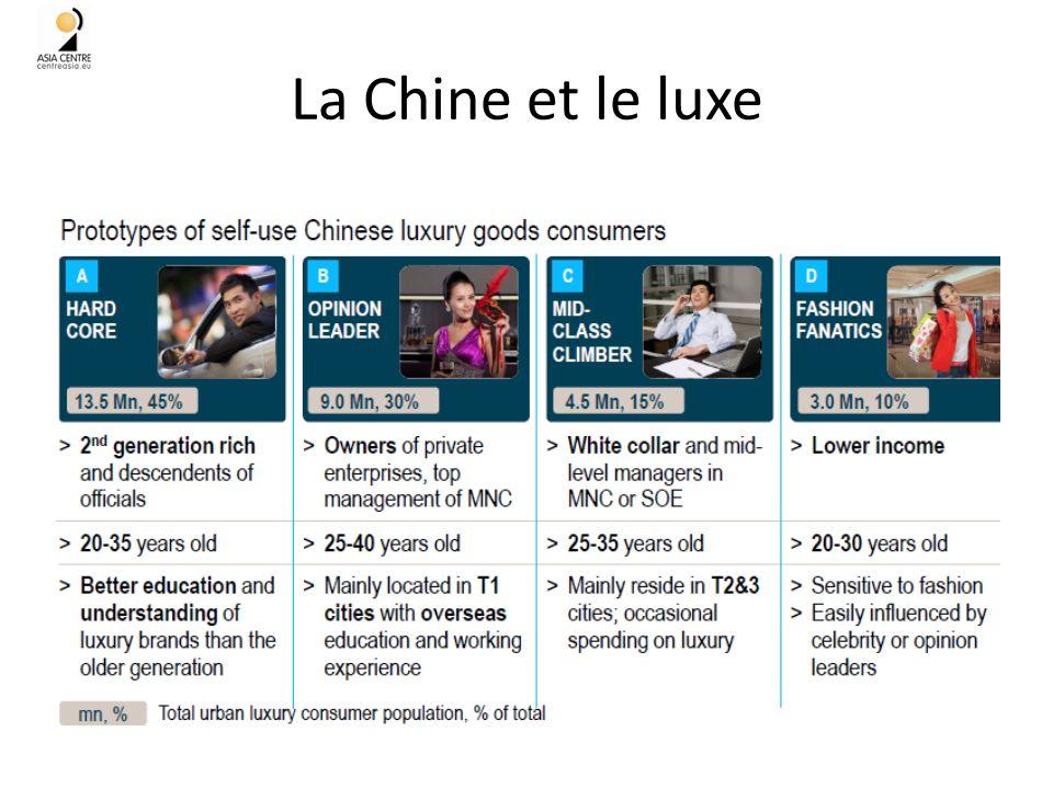 La Chine et le luxe