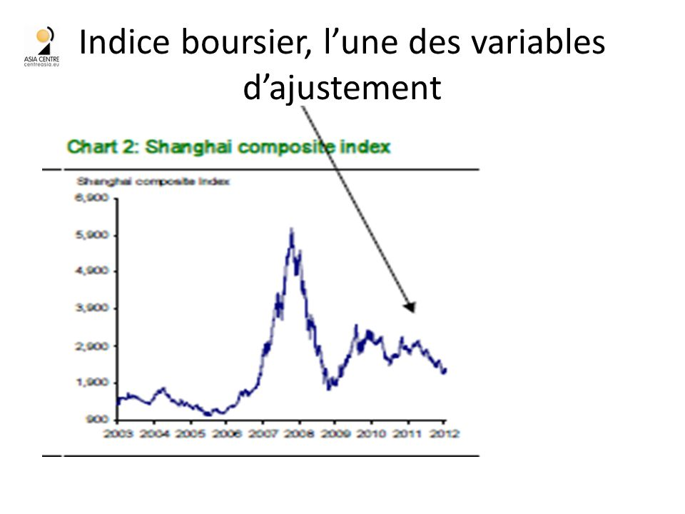 Indice boursier, lune des variables dajustement