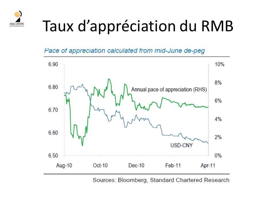 Taux dappréciation du RMB