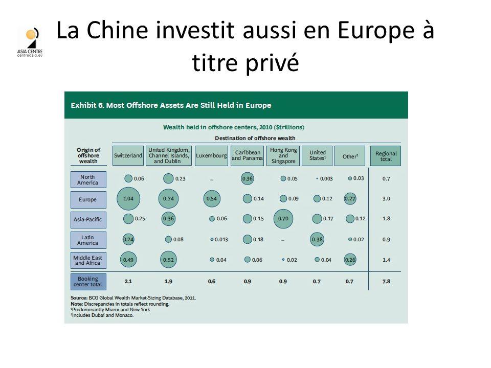 La Chine investit aussi en Europe à titre privé