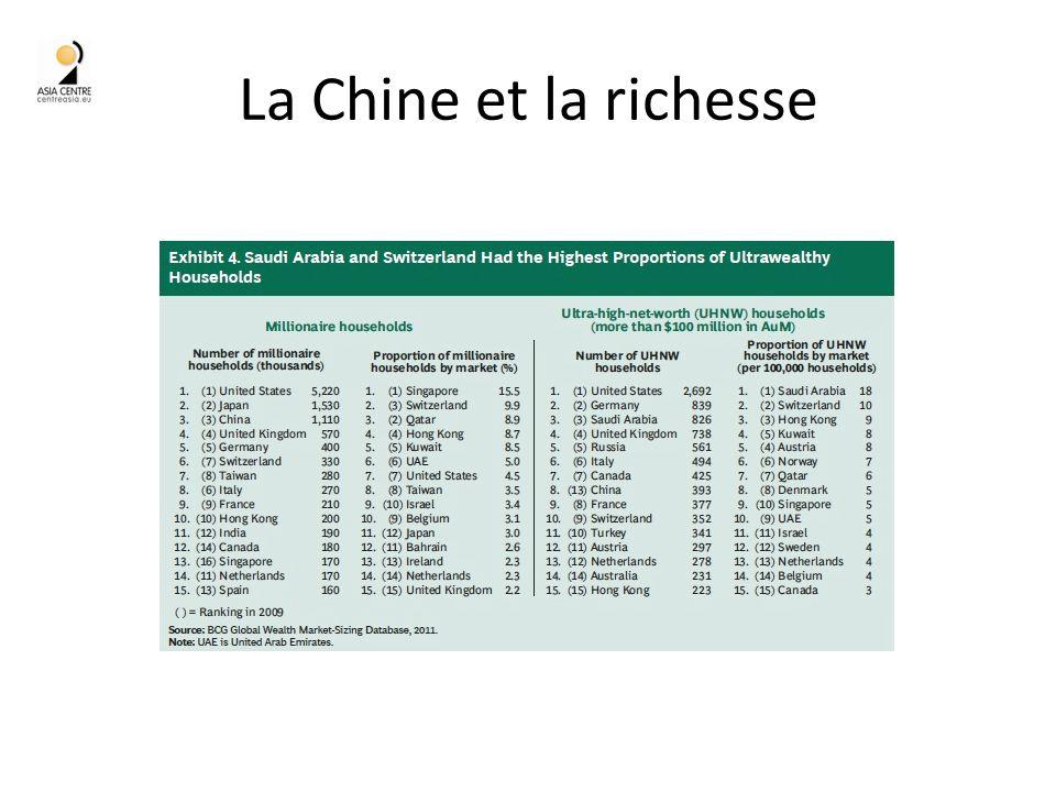 La Chine et la richesse