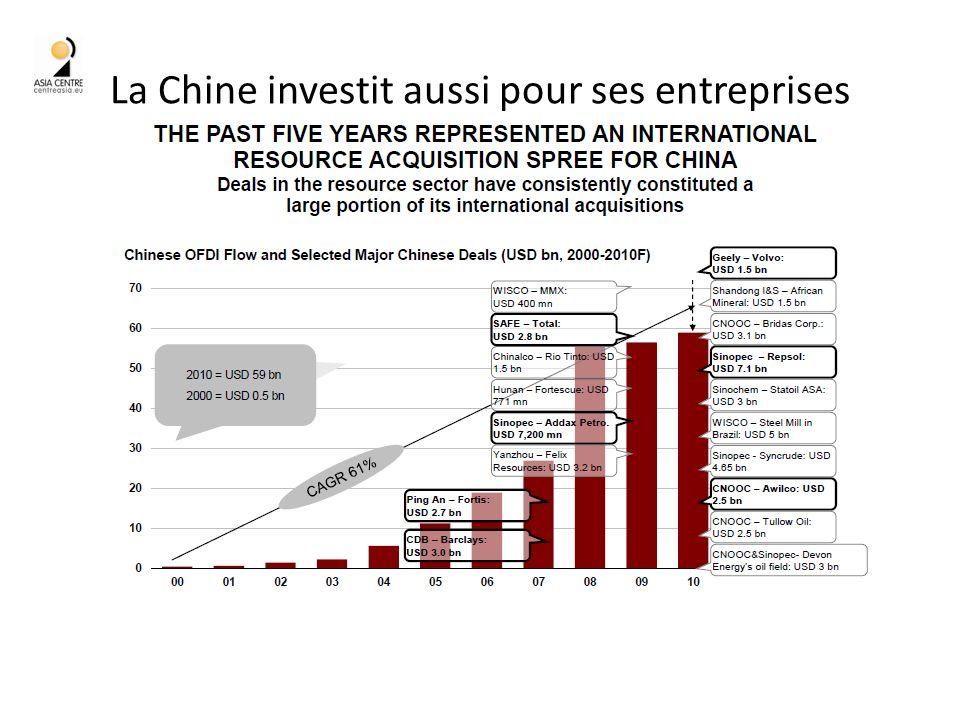 La Chine investit aussi pour ses entreprises