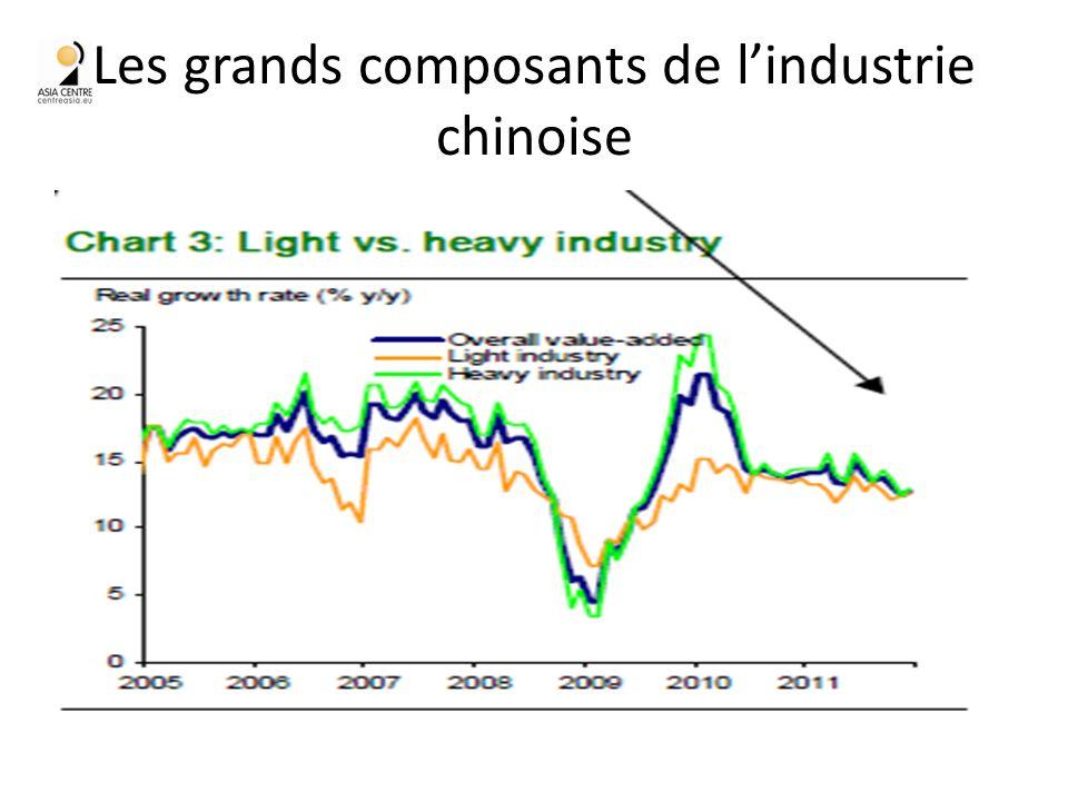 Les grands composants de lindustrie chinoise