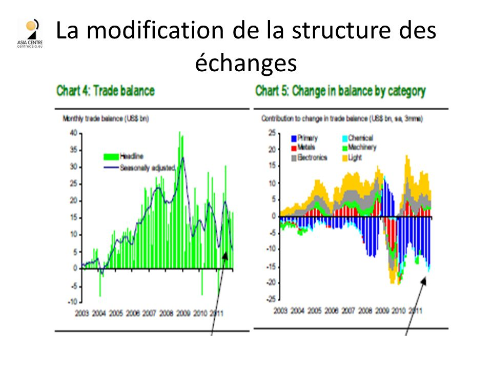 La modification de la structure des échanges