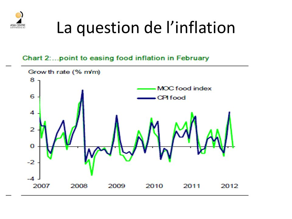 La question de linflation