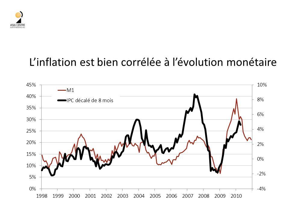 Linflation est bien corrélée à lévolution monétaire 34