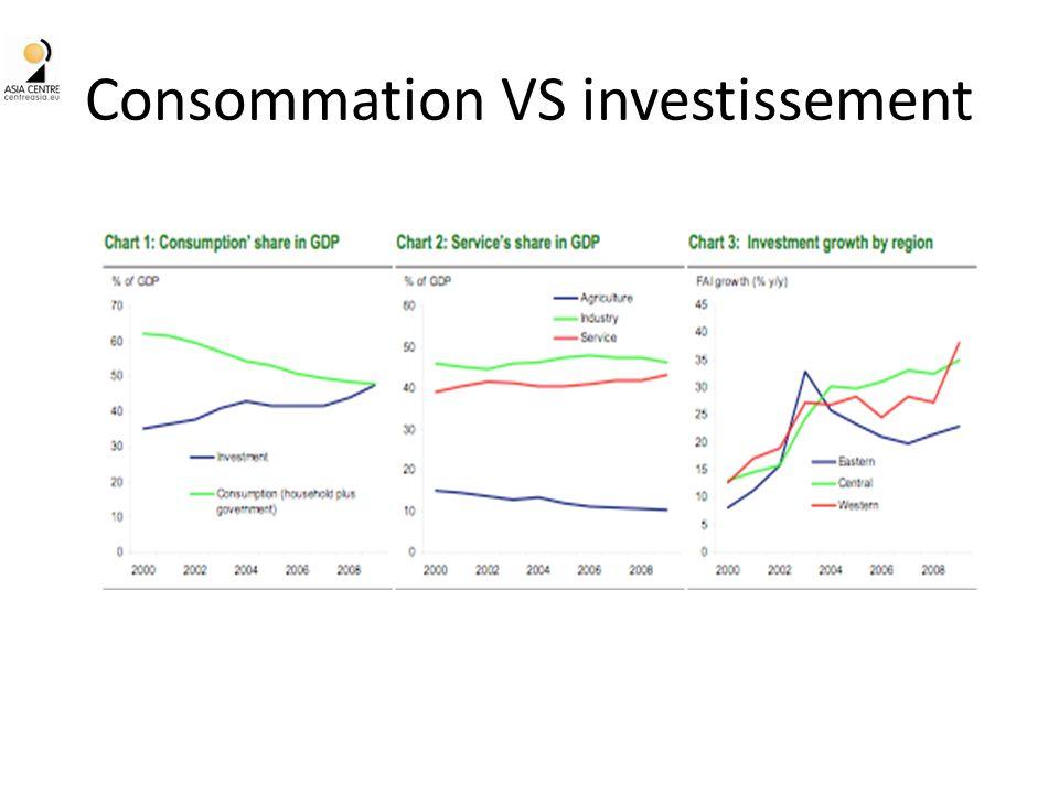 Consommation VS investissement