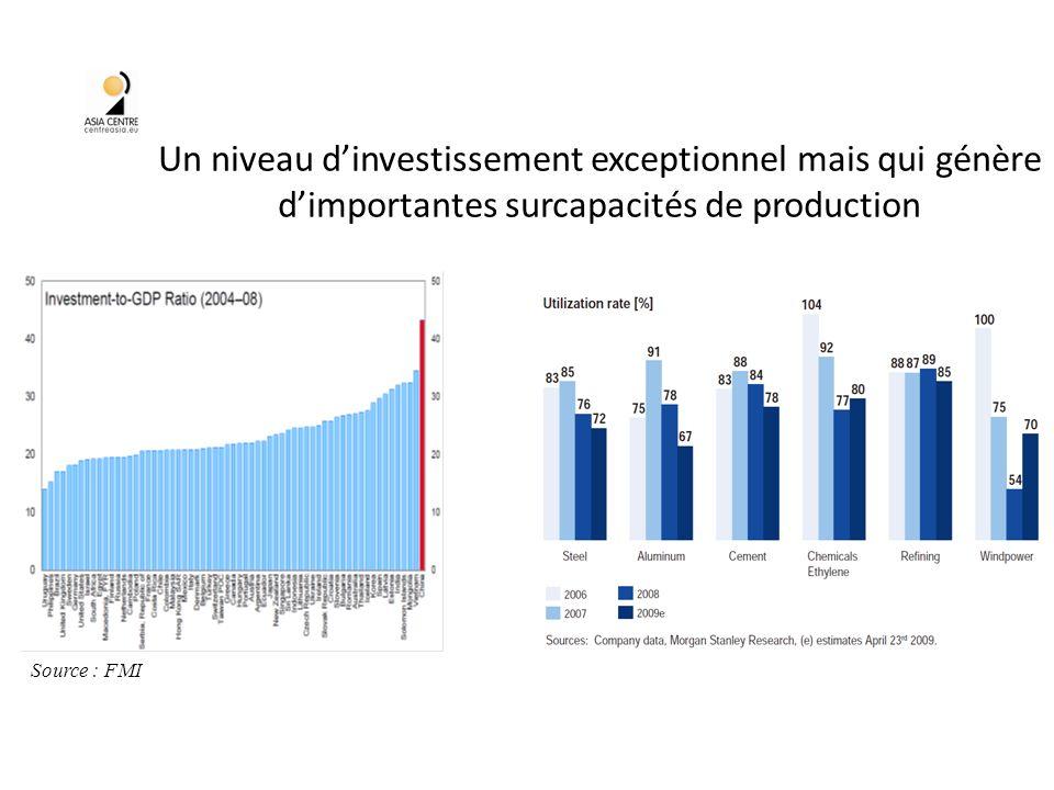 Un niveau dinvestissement exceptionnel mais qui génère dimportantes surcapacités de production 36 Source : FMI