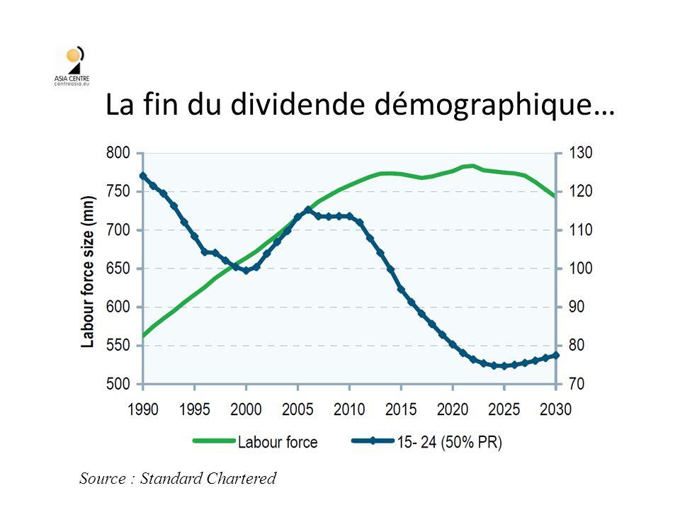 La fin du dividende démographique… 38 Source : Standard Chartered
