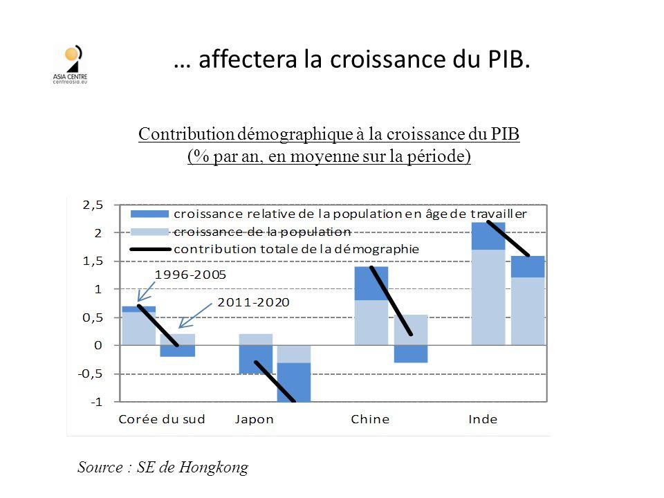 … affectera la croissance du PIB.