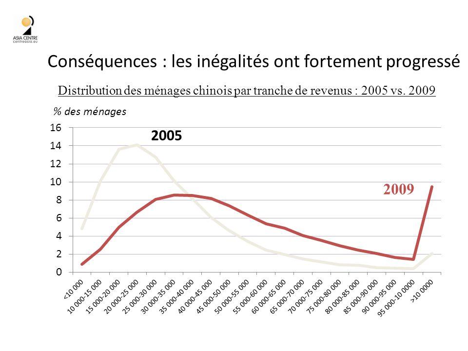 Conséquences : les inégalités ont fortement progressé 40 Distribution des ménages chinois par tranche de revenus : 2005 vs.