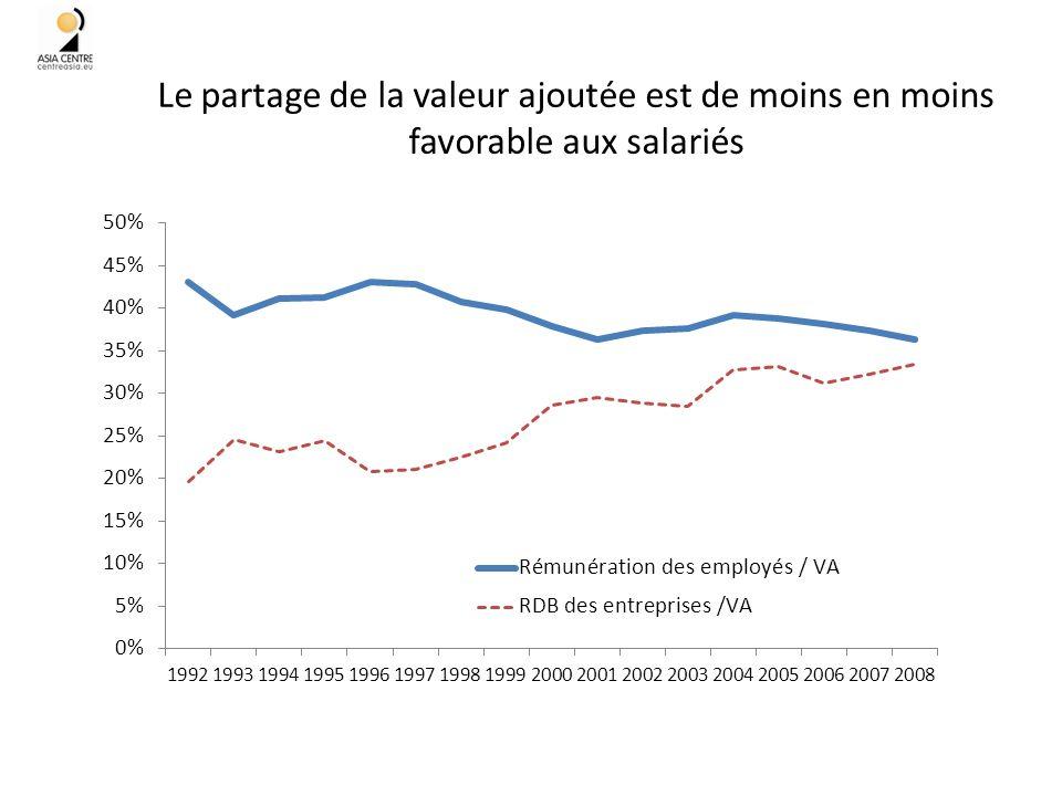 Le partage de la valeur ajoutée est de moins en moins favorable aux salariés 41