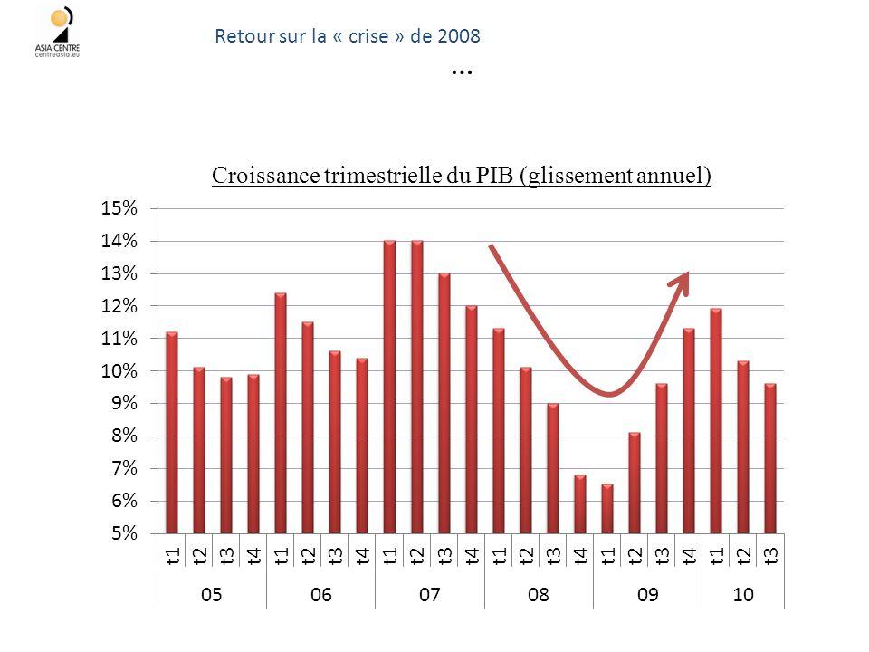 … 44 Croissance trimestrielle du PIB (glissement annuel) Retour sur la « crise » de 2008